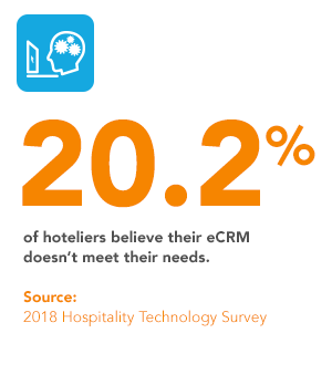 20.2% of hoteliers believe that their current eCRM software is not meeting most of their needs