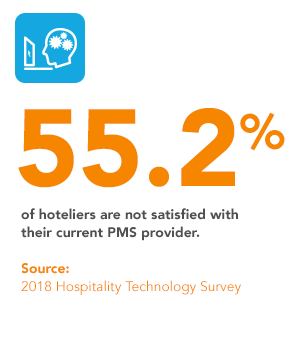 55.2 of hoteliers are not satisfied with their current PMS provider.